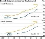 Wohnnungsmarkt Immobilienpreisindizes 2007 bis 2013